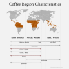 Coffee Flavor and Tastes by Country and Region